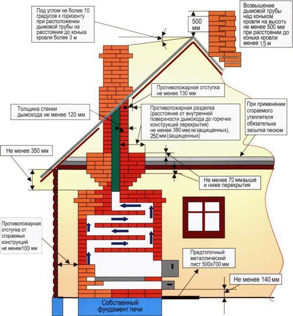 Меры предосторожности при работе с печью, дымоходом.